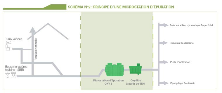 Micro station serv 39 eure assainissement for Duree de vie d une fosse septique
