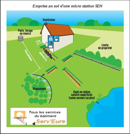 Prix micro station serv 39 eure assainissement for Fosse septique ou micro station d epuration